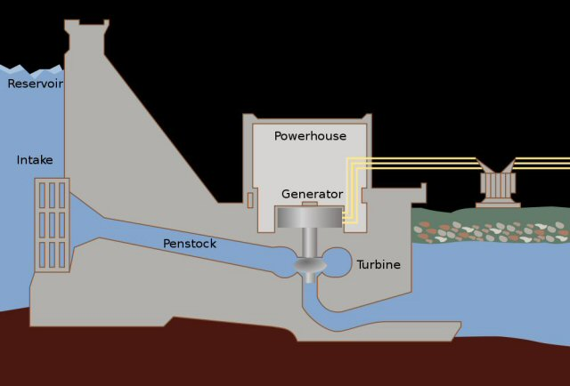 Use the same aquafactured water and gravity to turn turbines in a series of cascading plants located below the hydrogen plant. Their combined output should greatly exceed the energy used to produce, compress and pump the hydrogen. Dams are not required, only pipelines.